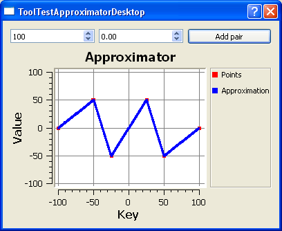 Test Approximator
