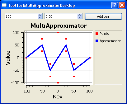 Test MultiApproximator